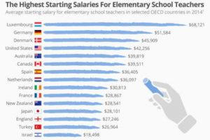 Где самые высокие зарплаты в мире в 2020 году