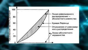 Какая модальная зарплата в России в 2020 году