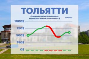 Какая средняя зарплата в Тольятти в 2019 году