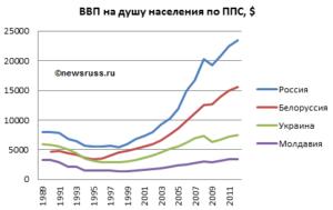 Средние зарплаты в России в 2000-2005 годах