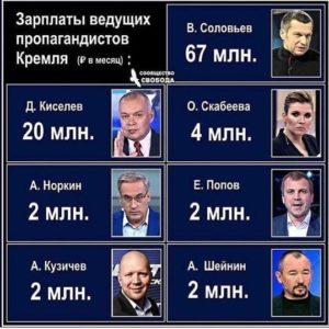Какие зарплаты у ведущих пропагандистов Кремля